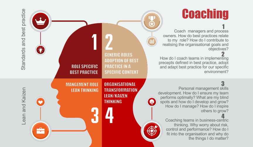 Digital transformation coaching